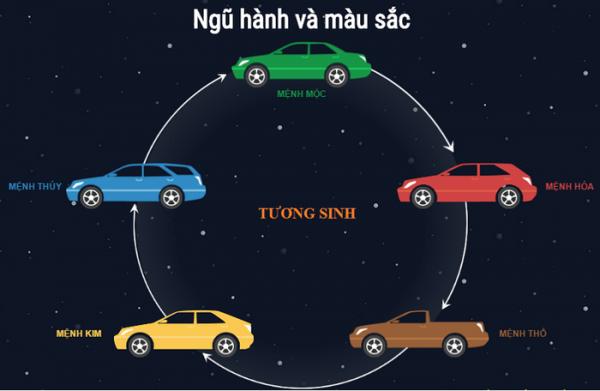 chọn màu xe ô tô theo tuổi Ngũ hành và màu sắc